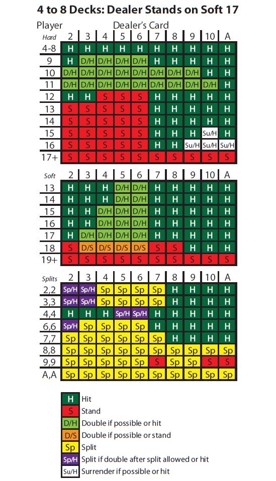 Simple Blackjack Strategy -44028