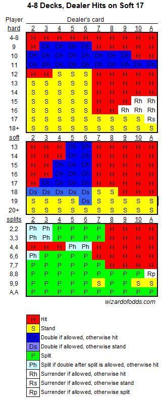 Blackjack Strategy Table -42408