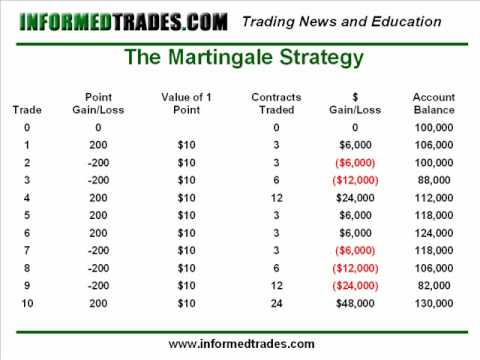 Betting Strategy -39956