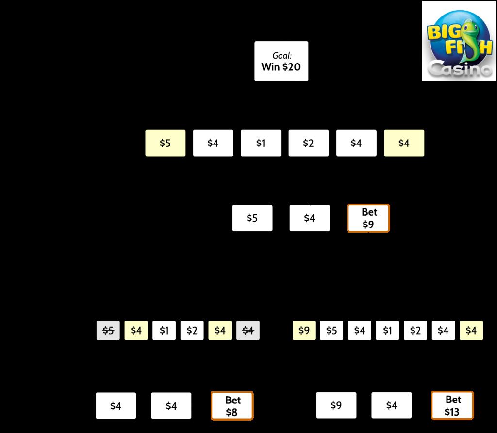 Progressive Betting -36733