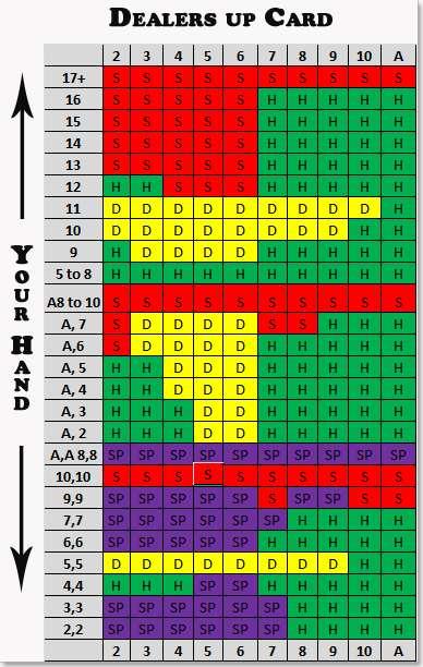 Guide for Blackjack -25239